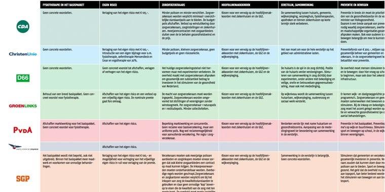 Fysiotherapie-in-het-verkiezingsprogramma